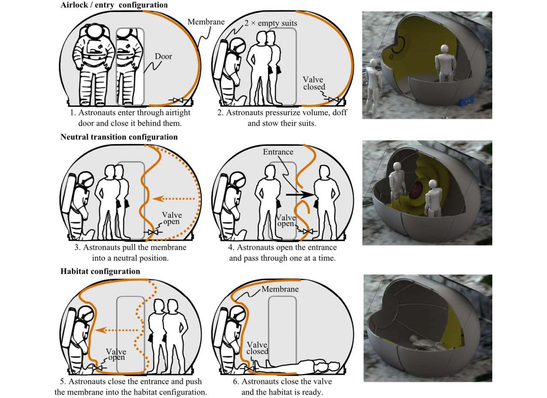 une maison dans l 39 espace 6 projets incroyables techniques de l 39 ing nieur. Black Bedroom Furniture Sets. Home Design Ideas