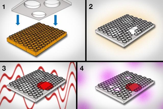 Crédit: MIT News / avec l'autorisation des chercheurs 1- le graphène est fabriqué sur un support en cuivre et pressé contre une feuille de polycarbonate 2- le polycarbonate sert à récupérer le graphène sur le cuivre 3- en utilisant une technique de polymérisation interfaciale, les chercheurs réparent les défauts du graphène produit 4- ensuite ils utilisent un plasma d'oxygène pour fabriquer des pores d'une taille spécifique dans le graphène