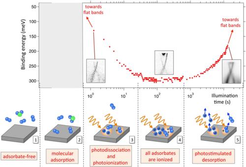 isolant topologique photoémission