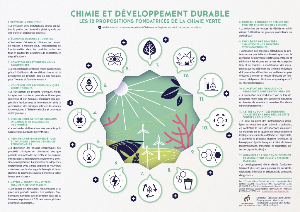 Infographie-Chimie-verte_final-150dpi