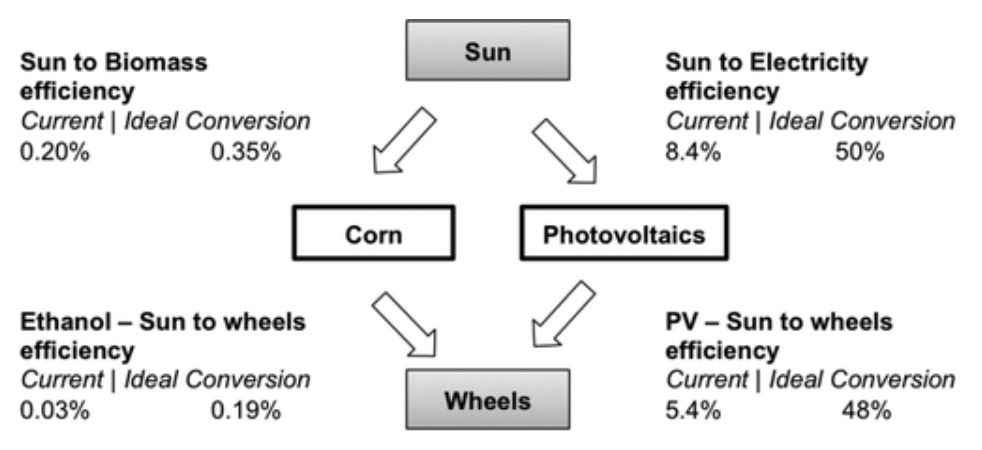 Source : Sun-to-wheels exergy efficiencies for bio-ethanol and photovoltaics. E Williams, A Sekar, S Matteson, BE Rittmann. Environmental science & technology 49 (11), pp 6394-6401, 2015.