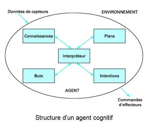 cap-structure-agent-cognitif