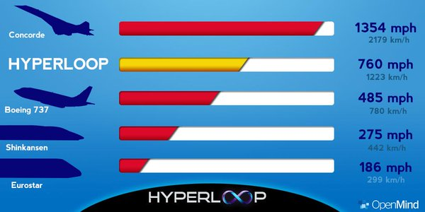 Hyperloop-speed-test-comparison-chart