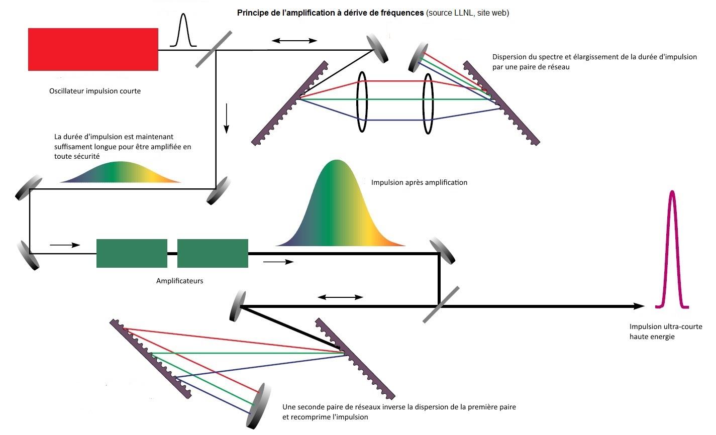Réseaux de diffraction pour les lasers de haute intensité