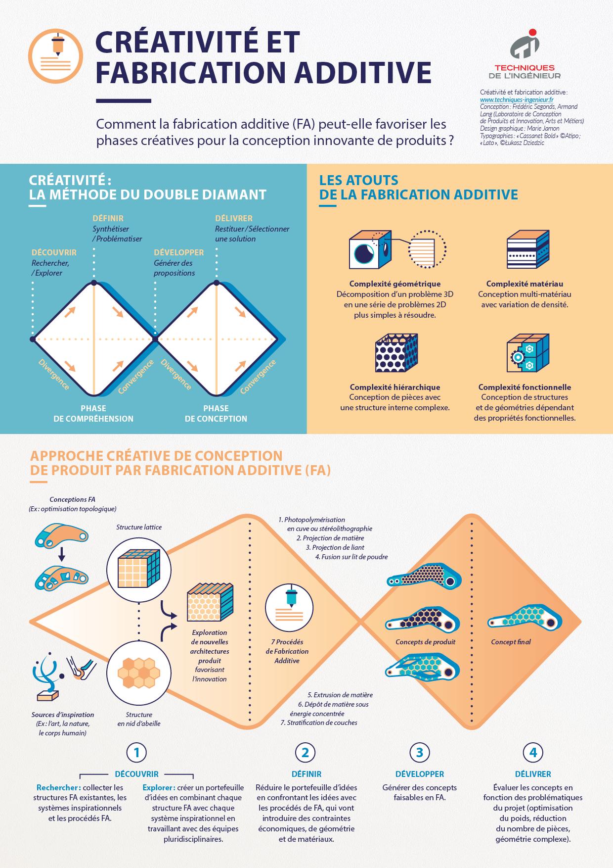 Infographie : fabrication additive et créativité