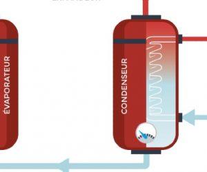 La valorisation des déchets thermiques très basse température enfin possible, grâce à la startup Entent