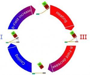 Des générateurs thermomagnétiques pour convertir les faibles écarts de température en électricité