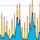 Puissance électrique intermittente éolienne et photovoltaïque en Allemagne : Simulation simplifiée d'écrêtage des pointes