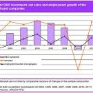 Les entreprises européennes ont augmenté leurs dépenses de RetD en 2010