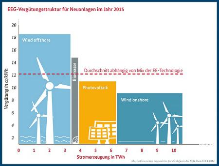 Electricité Renouvelable : en quoi consiste la réforme EEG 2.0 en Allemagne ?   Techniques de l'ingénieur