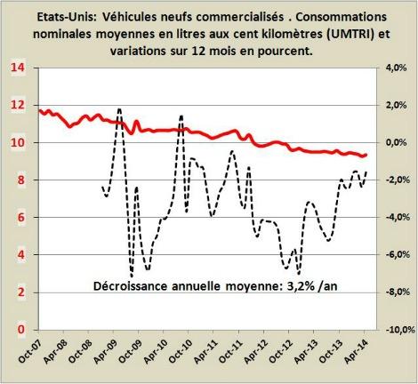 consommation en carburants des voitures neuves commercialis es aux etats unis ou en suisse. Black Bedroom Furniture Sets. Home Design Ideas