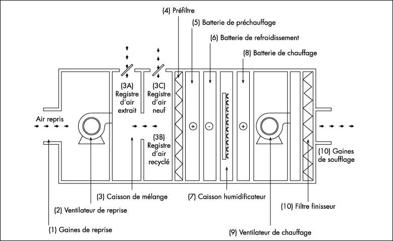 centrale de traitement de l air centrale de traitement d. Black Bedroom Furniture Sets. Home Design Ideas
